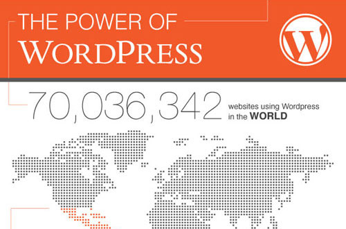 apa-yang-anda-perlu-tahu-mengenai-wordpress