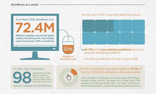 infografik-fakta-menarik-tentang-wordpress